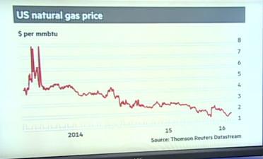 Naturgasen i USA fortsätter att påverka energimarknaden