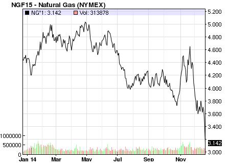 Naturgaspriset i USA