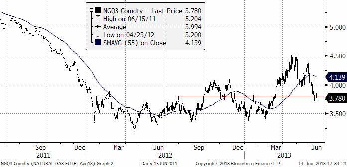 Naturgasprisets utveckling år 2011, 2012, 2013