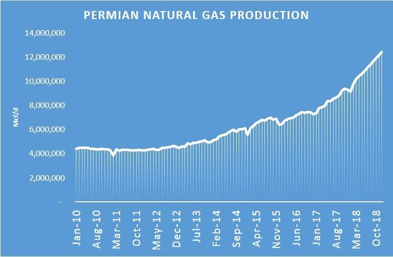 Naturgasproduktion i Permian