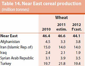 Near East cereal production