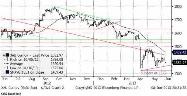 Negativ prognos på guldpris (gold spot)
