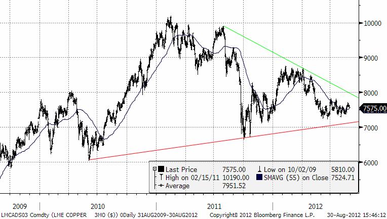 Prognos - Negativ trend för kopparpriset