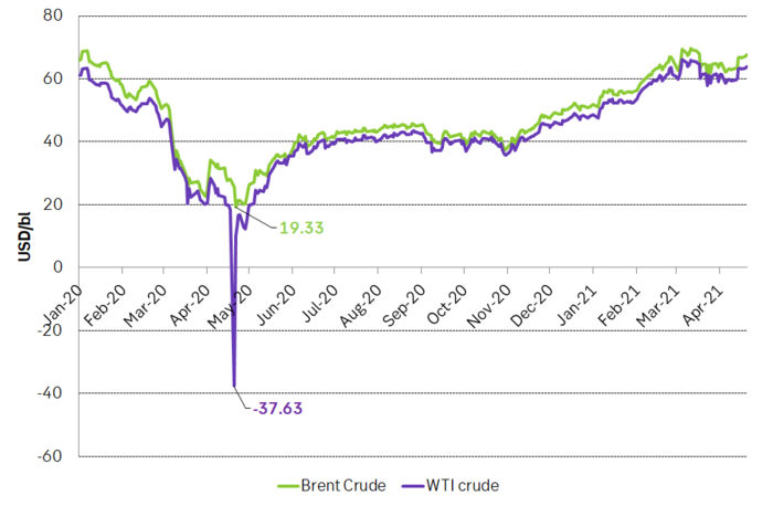 Brent and WTI crude prices
