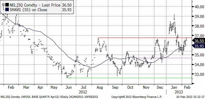 NELJ3Q - Analys av elpriset den 11 februari 2013
