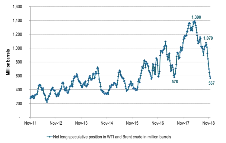 Net long speculative positions