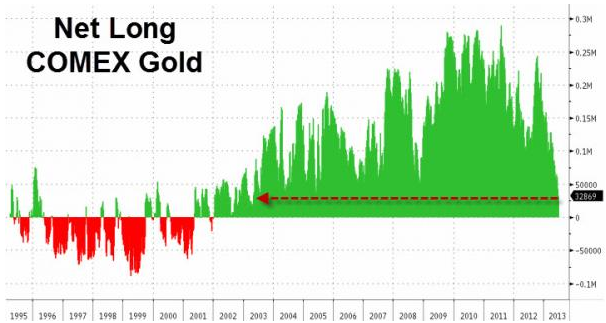 Net long COMEX gold stocks