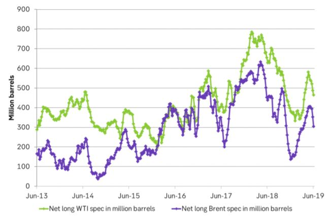 Net long specs in Brent and WTI