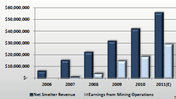 Net smelter revenue - Great Panther Silver