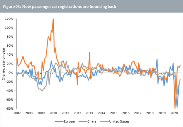 New passenger car registrations