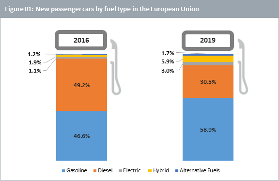 New passenger cars by fuel type in the European Union