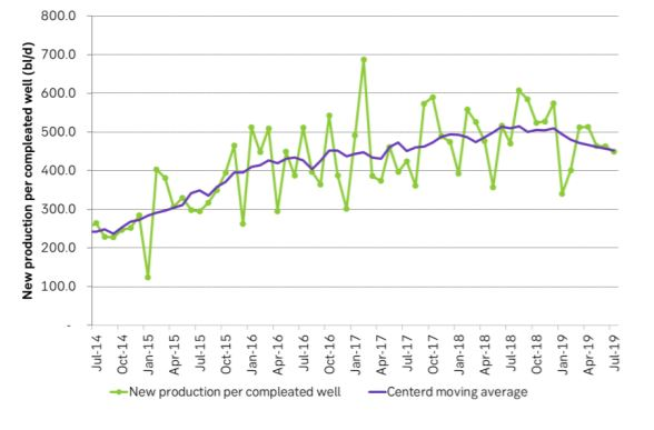 New production per completed well