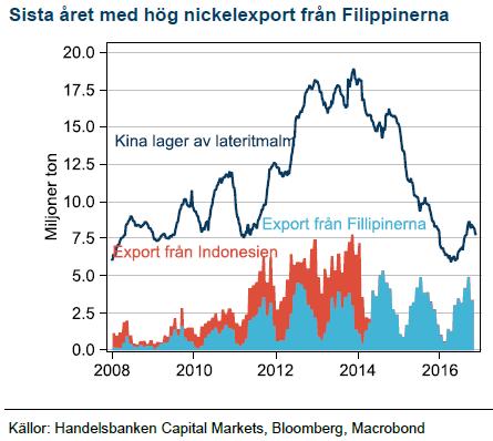 Sista året med hög nickelexport från Filippinerna