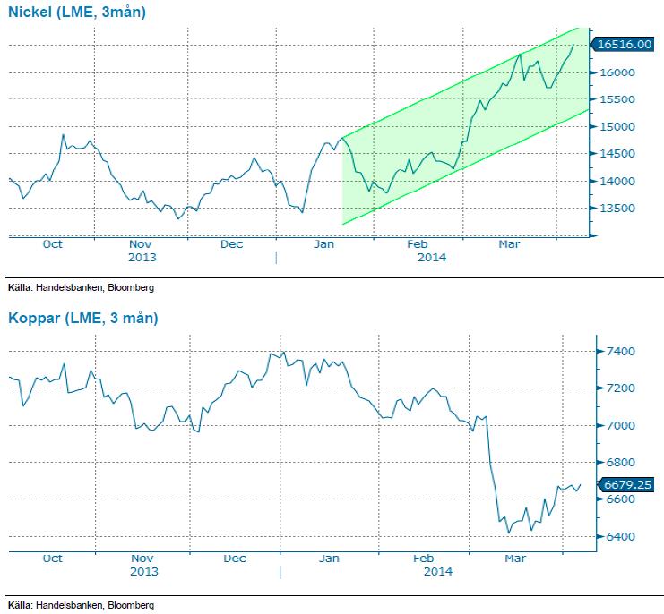 Grafer över nickel- och kopparpriser