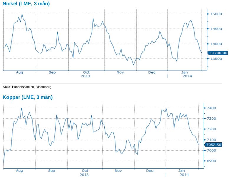 Nickel- och kopparpriser på LME, 3 månader