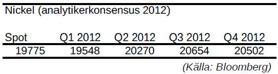 Nickel - Prognos på priset per kvartal år 2012