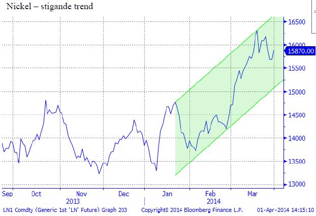Nickelpris i stigande trend - Trading case