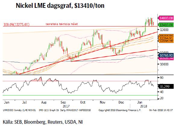 Nickel LME dagsgraf, $13410/ton
