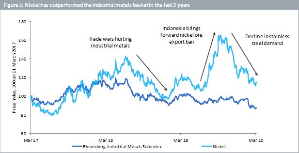 Nickel has outperformed