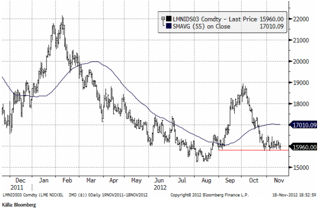 Nickelkursen avvaktar utbrott