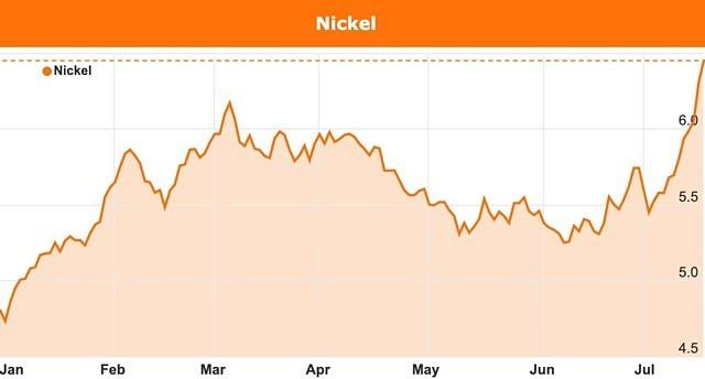 Graf över nickelprisets utveckling