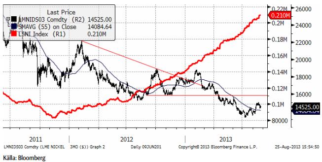 Nickelpris, LSNI-index