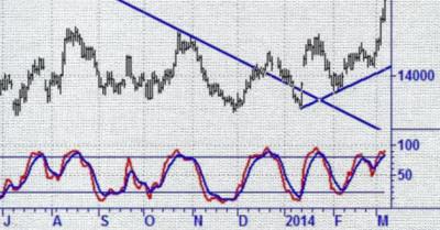 Nickelpriset inleder en långsiktig uppgång