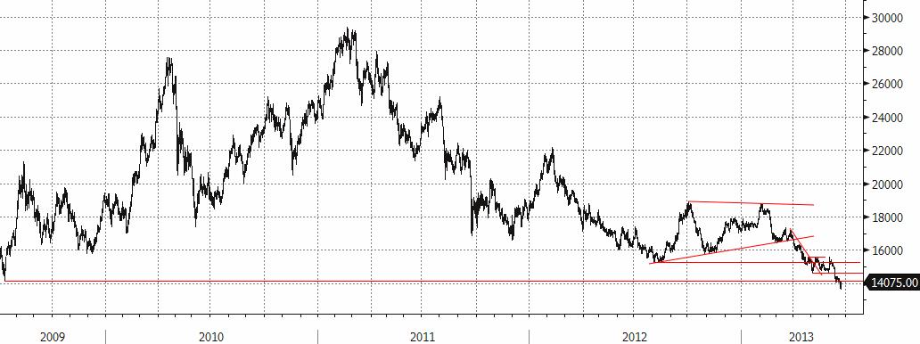 Utveckling på nickelpris sedan juni 2008