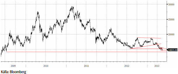 Nickelpriset 2009 - 2013