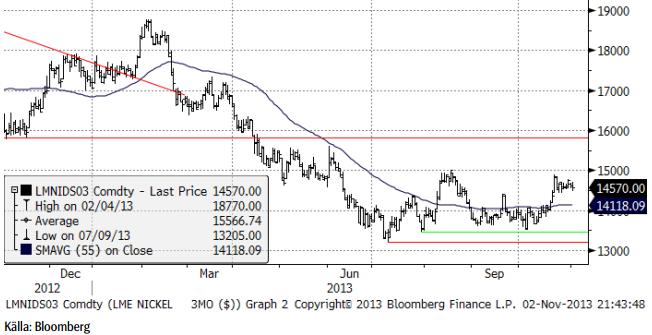Nickelpriset analyserat