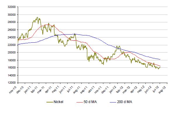 Nickelpriset har tappat - Graf