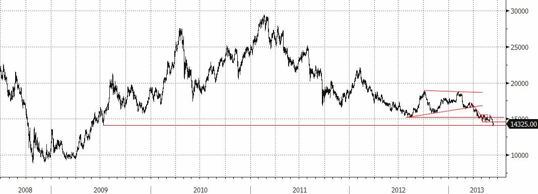 Nickelpriset från juni 2008 till juni 2013
