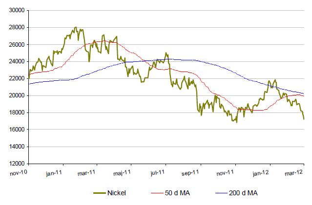 Kursutveckling - Nickelpriset år 2010 till 2012