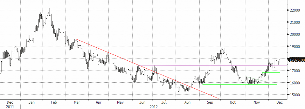 Nickelpriset steg igen