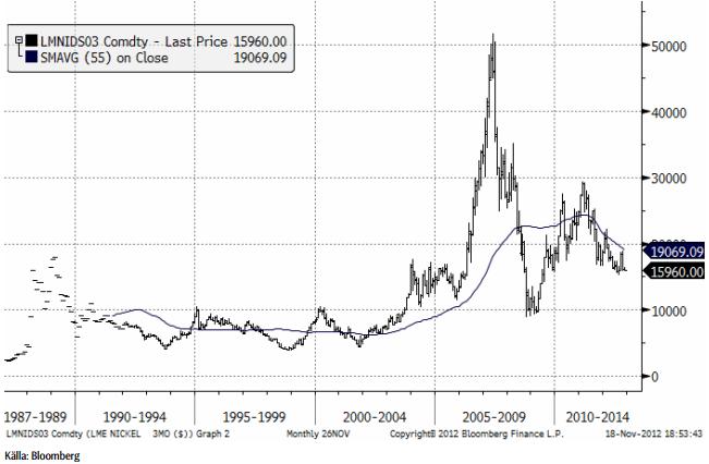 Graf över nickelprisets utveckling år 1987 till 2012