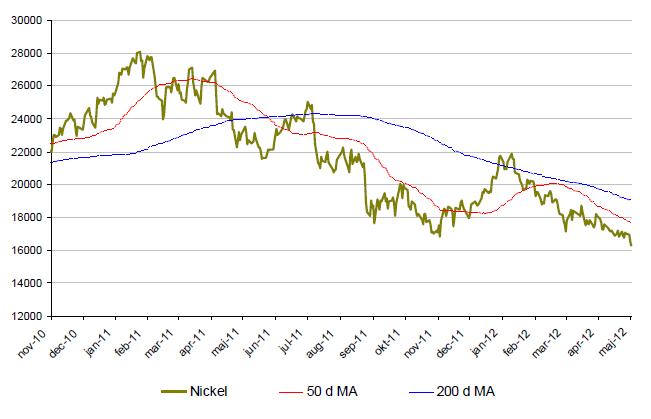 Nickelprisets utveckling år 2010 till 2012