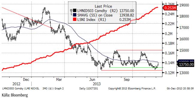 Nickelprisets utveckling
