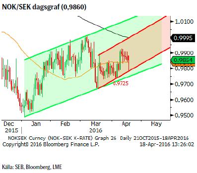 Valutakursen NOK/SEK