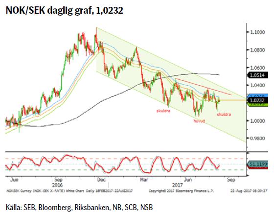 NOK/SEK daglig graf, 1,0232
