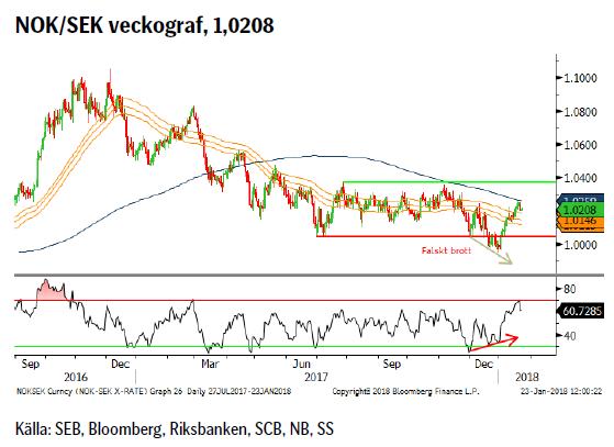 NOK/SEK veckograf, 1,0208