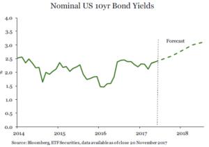 Nominal US 10yr Bond Yields