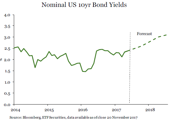 Nominal US 10yr Bond Yields