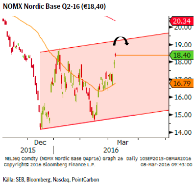 NOMX Nordic Base Q2-16 (€18,40)