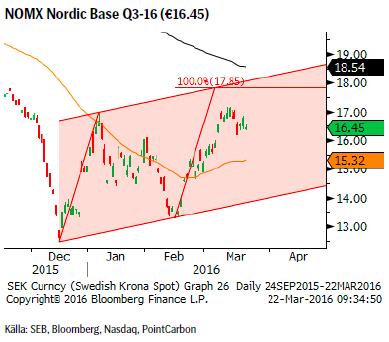 NOMX Nordic Base Q3-16 (€16.45)