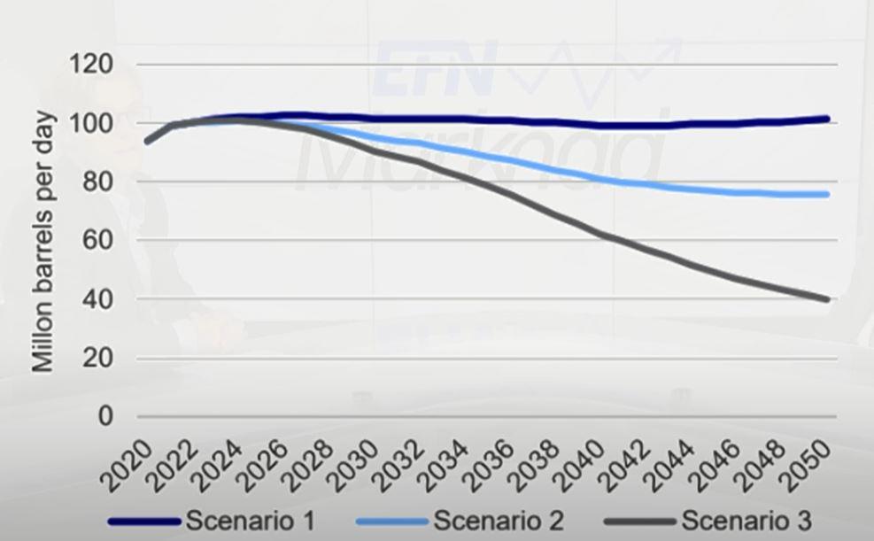 Efterfrågan på olja, prognos av Nordea
