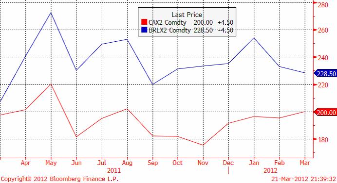 Novemberkontrakten på maltkorn (dyrare) och kvarnvete