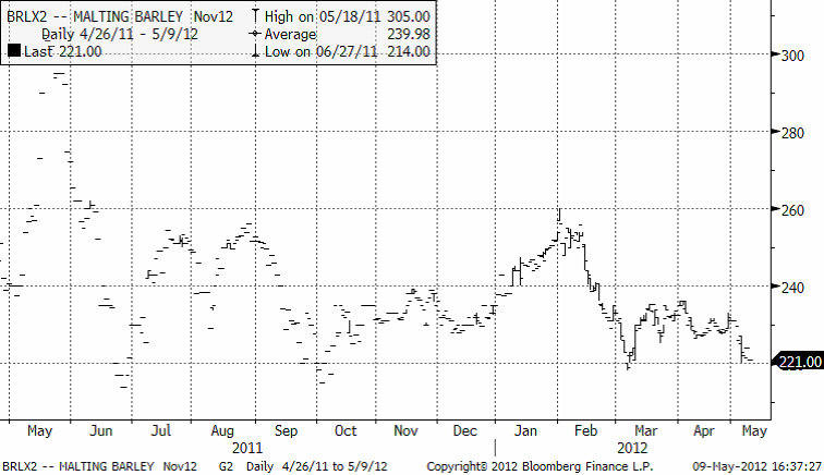 Novemberkontraktet på maltkorn har fallit ner till stödnivån 220 euro per ton
