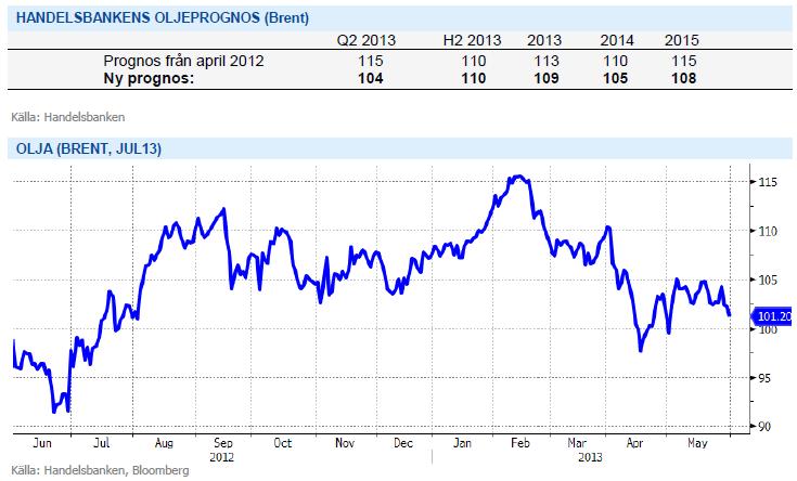 Ny prognos för oljepriset (brent) från Handelsbanken