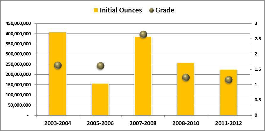 Diagram över nya guldfyndigheter i världen under 10 år