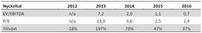 Swede Resources - Nyckeltal för år 2012 till 2016